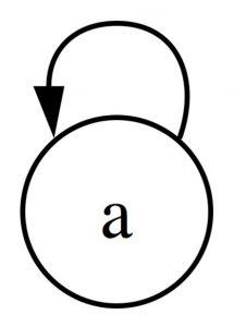single-loop learning
