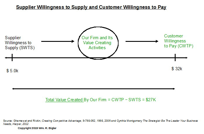 creating value example