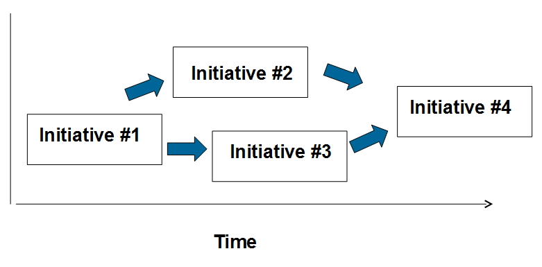 bpe-initiatives
