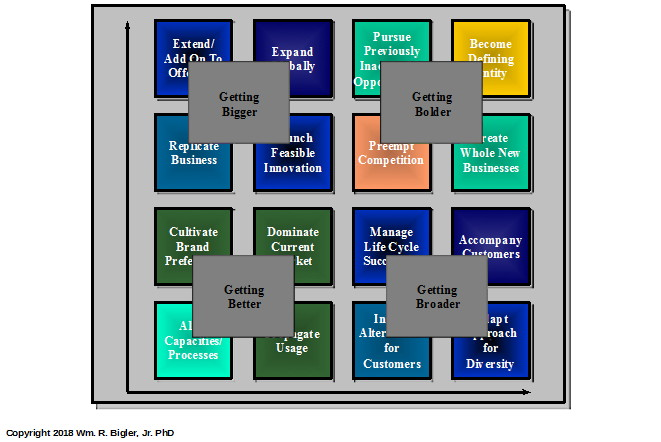 4B's Framework