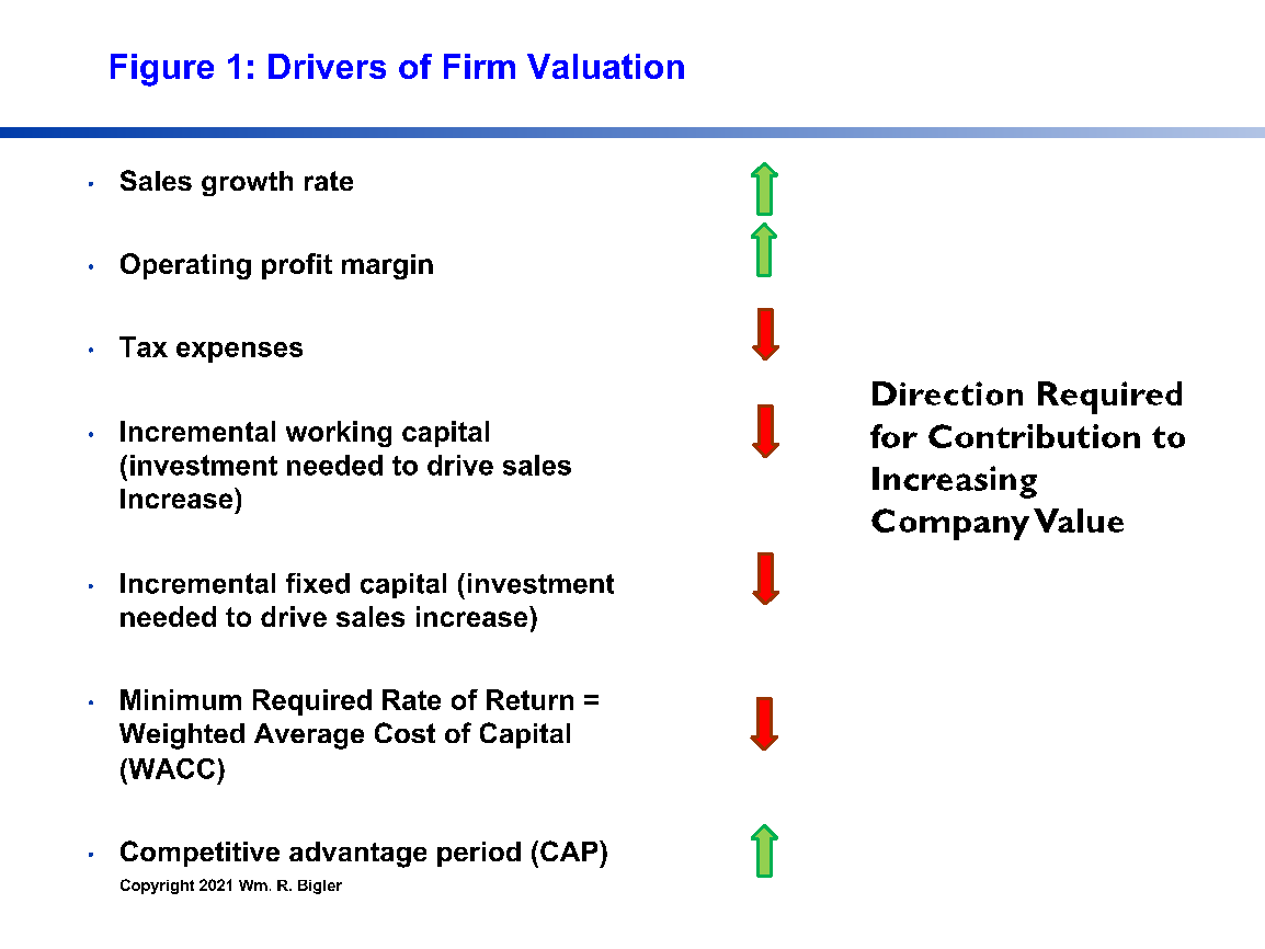 figure 1 Drivers of Firm Valuation
