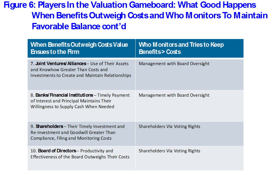 Figure 6: Players In the Valuation Gameboard: What Good Happens When Benefits Outweigh Costs and Who Monitors To Maintain Favorable Balance cont'd