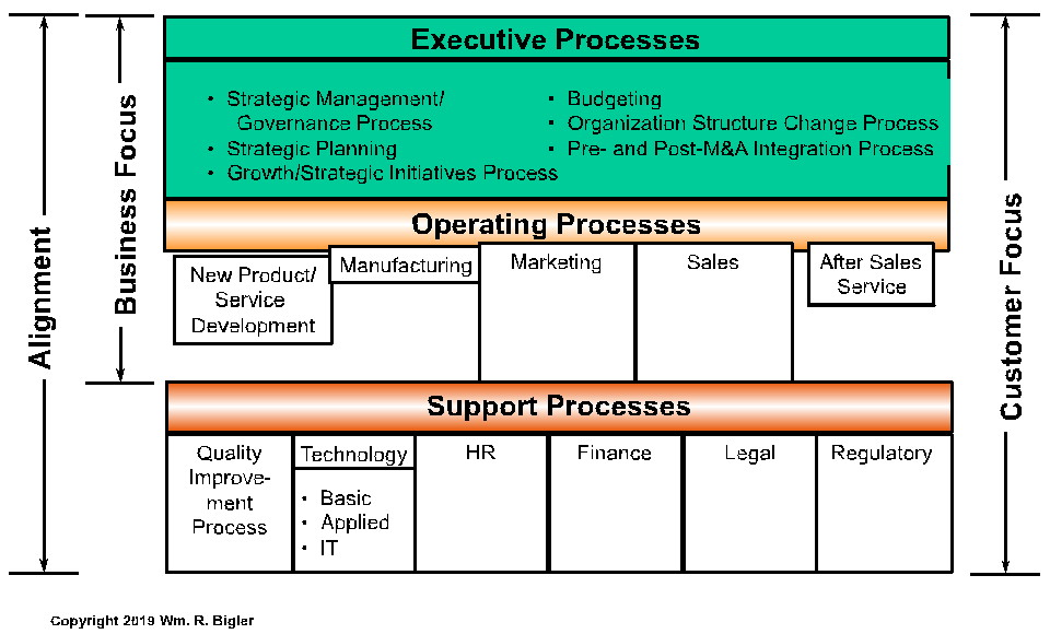 executive operating and support processes
