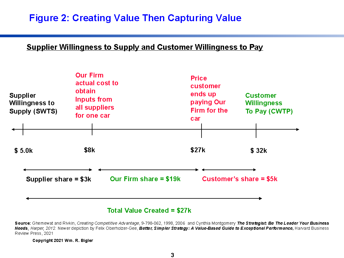 figure 2 Creating Value then Capturing Value