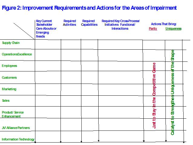 figure 2 improvement requirements and actions