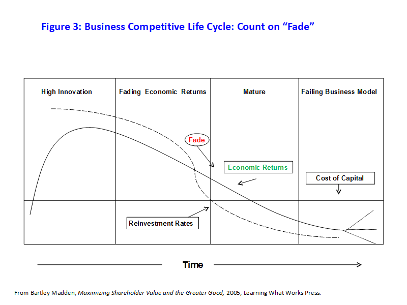 "Figure 3: Business Competitive Life Cycle: Count on ""Fade"""