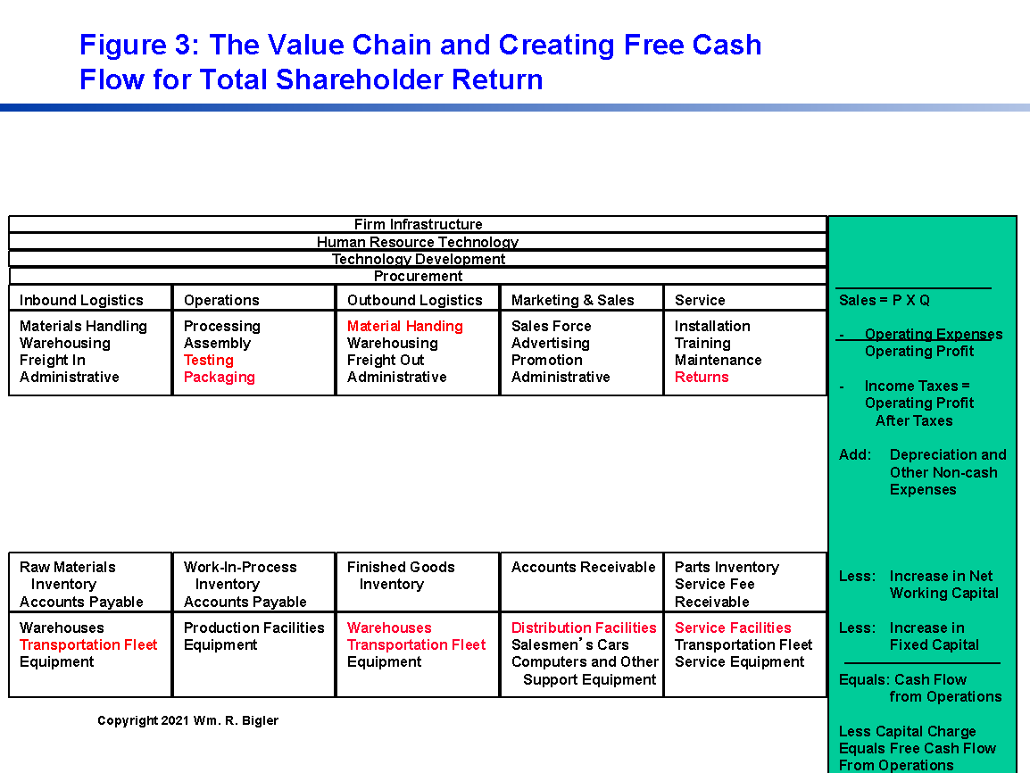 figure 3 The Value Chain and Creating Free Cash Flow