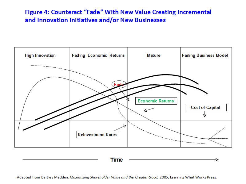 "Figure 4: Counteract ""Fade"" With New Value Creating Incremental and Innovation Initiatives and/or New Businesses"