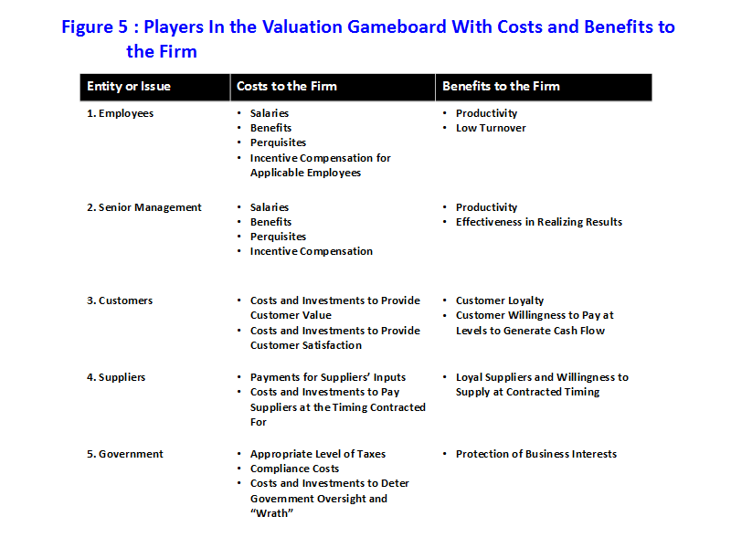 Figure 5: Players in the Valuation Gameboard With Costs and Benefits to the Firm