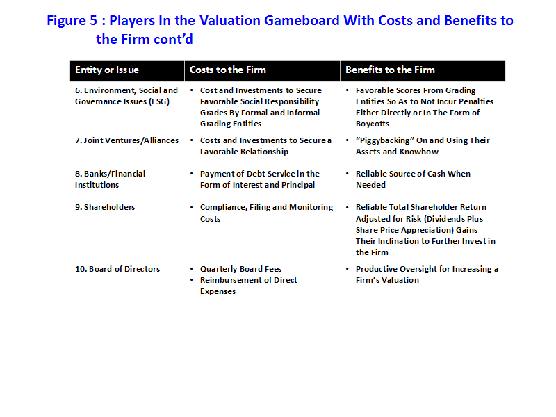 Figure 5b: Players in the Valuation Gameboard With Costs and Benefits to the Firm