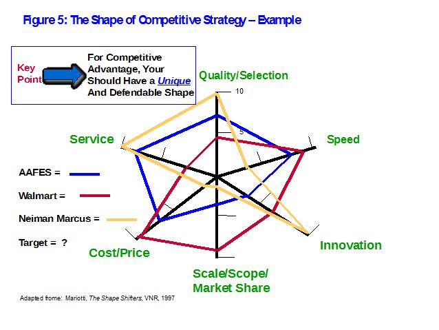 figure 5 the shape of competitive strategy sample