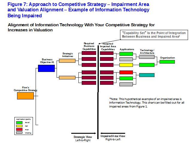 figure 7 example of information technology impairment