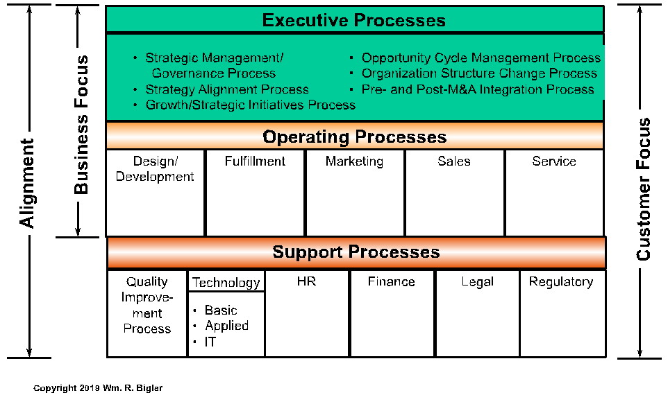 figure 1 executive, operating, and support processes examples