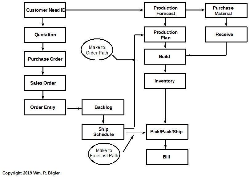Figure 2: Conventional Map for Fulfillment Process