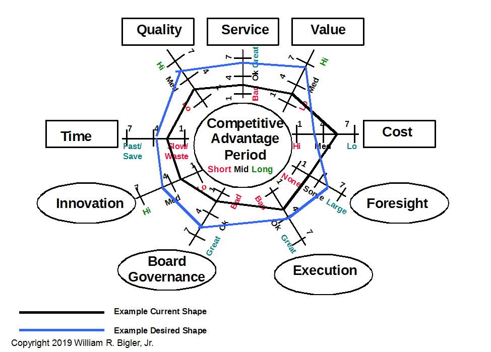 The Spider Diagram - Strategic Management