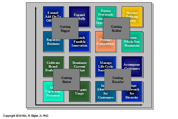 four b's framework