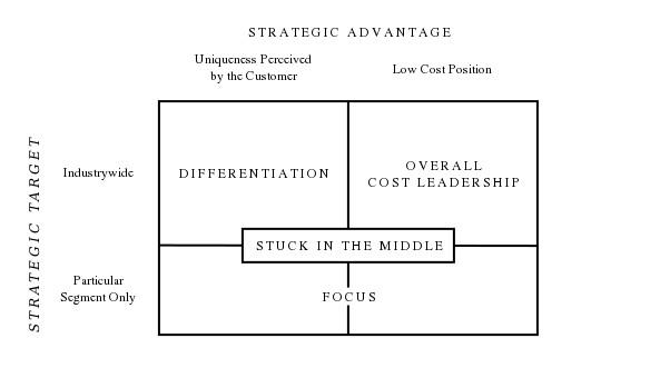 strategic-advantage