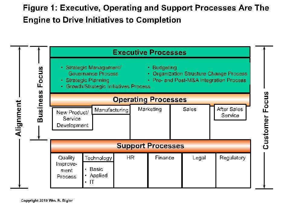 Figure 1 Processes