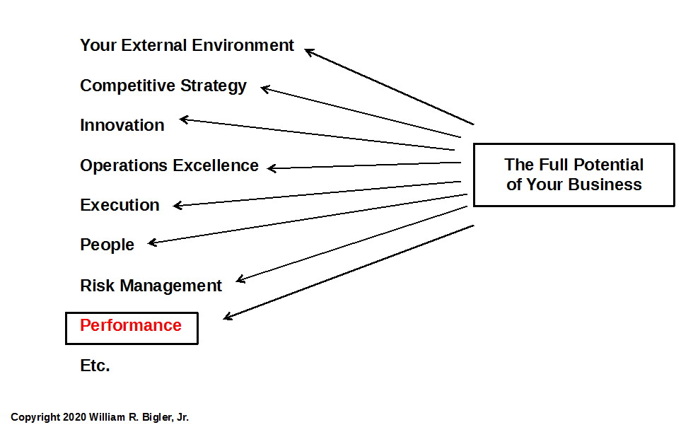 Figure 2: The Full Potential of Your Business Pulls Required Elements When Needed