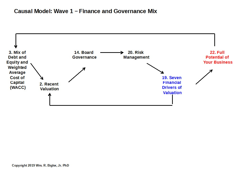 Wave 1: Finance and Governance Mix