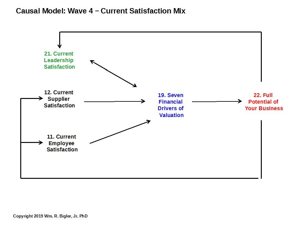Wave 4: Current Satisfaction Mix