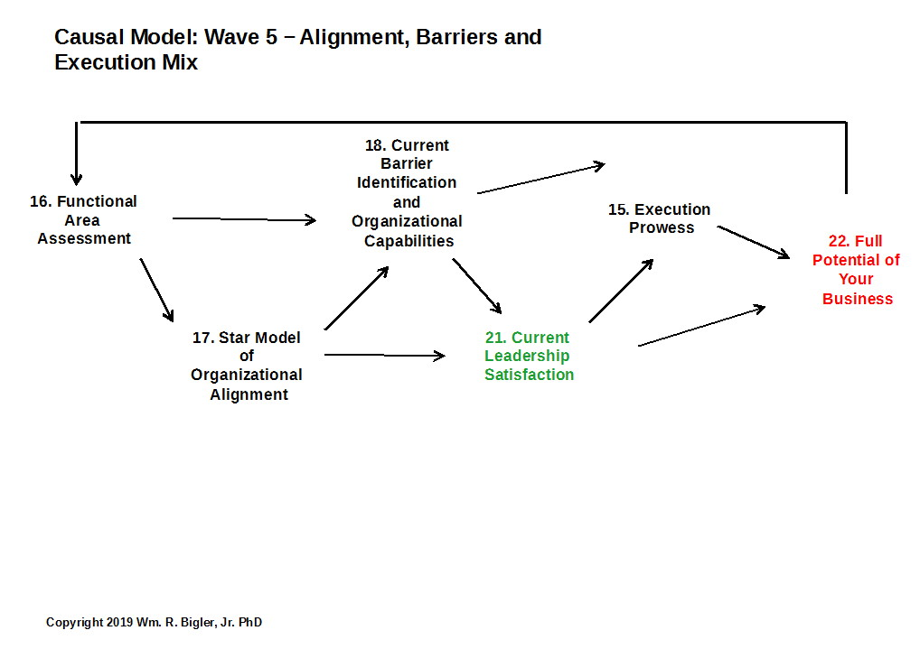 Wave 5: Alignment, Barriers and Execution Mix