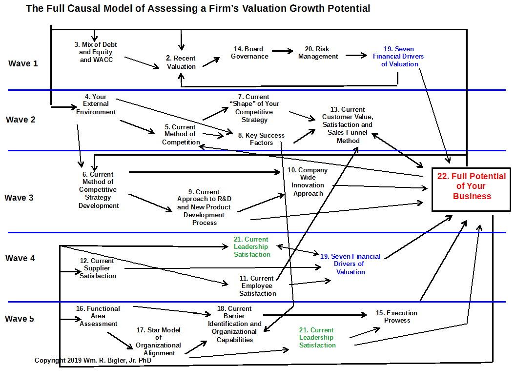 Waves 1 – 5: Full Causal Model: