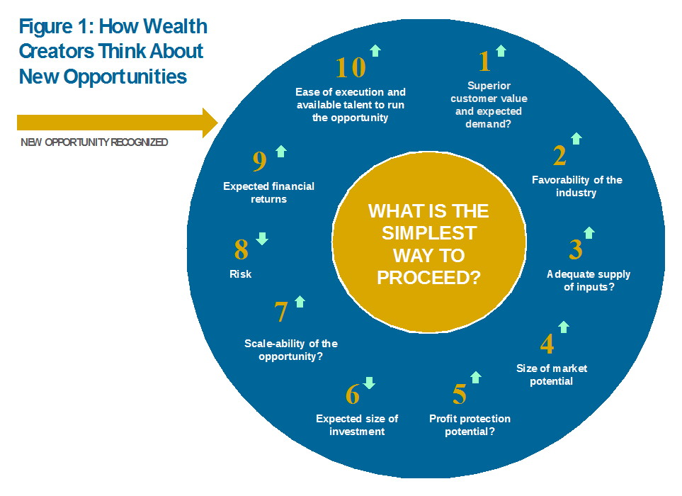figure one: wealth creators new oppurtunities