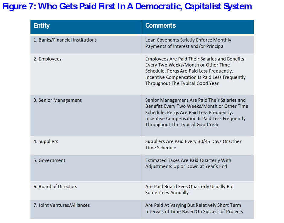 Figure 7: Who Gets Paid First In A Democratic, Capitalist System