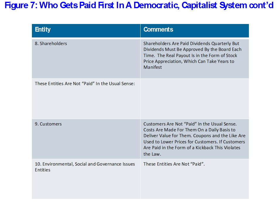 Figure 7: Who Gets Paid First In A Democratic, Capitalist System cont'd